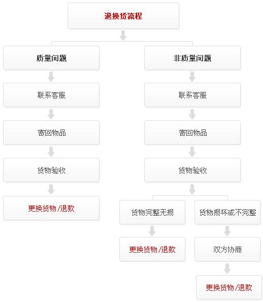 填写资料步骤流程设计稿